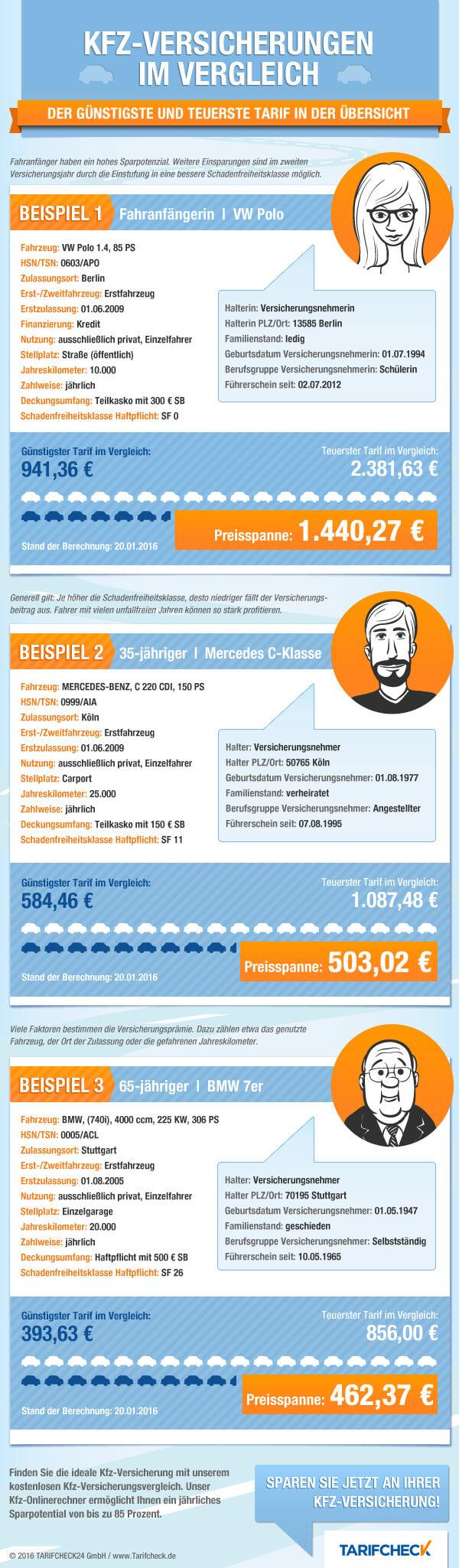 Kfz Versicherung Vergleich 012020: Bis zu 850 € sparen an