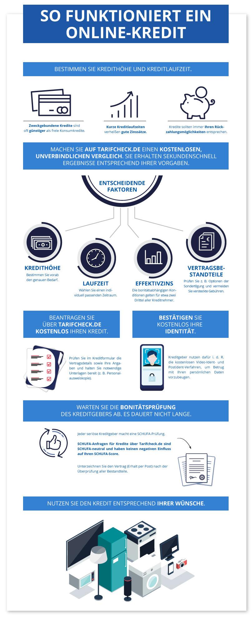 Tarifcheck Infografik Onlinekredit
